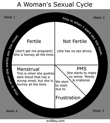 A woman's monthly sex drive.